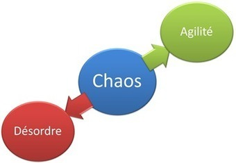 Du Chaos-Désordre au Chaos-Agile - Management de l'intelligence collective | intelligence collective | Scoop.it