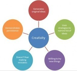 Innovations in Education - Assessing 21st Century Skills | New Education Models | Scoop.it