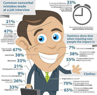 Common Nonverbal Mistakes Made at a Job Interview | Best Infographics | Amoria Bond:  Consultants in Recruitment | Scoop.it