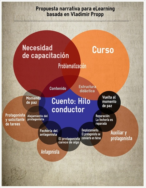 Cuentos al portador: la disrupción posible en el eLearning   Pedagogía y virtualidad   Scoop.it
