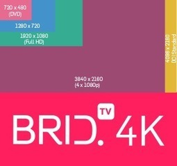 Will 4K Change The World Of Video? | Online Video | Scoop.it