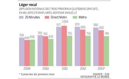 La presse gratuite face à la baisse des revenus publicitaires   DocPresseESJ   Scoop.it