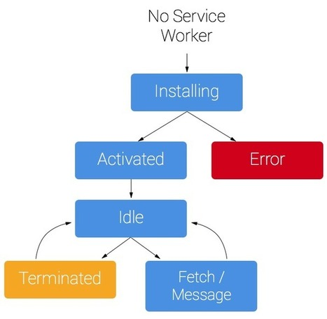 Introduction to Service Worker: How to use Service Worker - HTML5 Rocks | Web Apps | Scoop.it