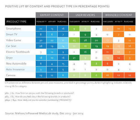 New Data: Mix Content Types for Successful Content Marketing | Finding Contentment | Scoop.it