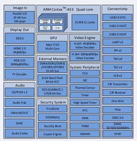Allwinner H6 Datasheet and User Manual Released