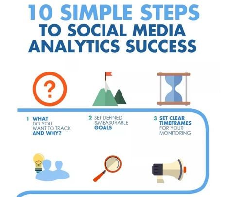 10 Steps to Master Your Social Media Analytics   Convince and Convert   SocialMoMojo Web   Scoop.it