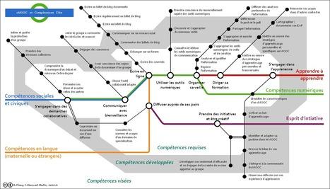 C-MOOC : les compétences clefs (superbe carte conceptuelle) | Medic'All Maps | Scoop.it