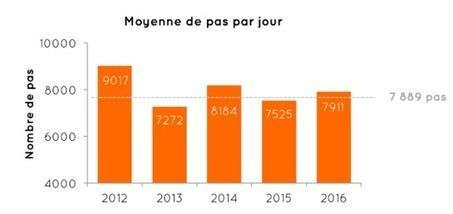 Les Français ne pratiquent pas assez d'activités physiques ou sportives | Attitude BIO | Scoop.it