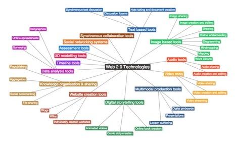 Typologie van leertechnologieën | TPACK in het onderwijs | Scoop.it