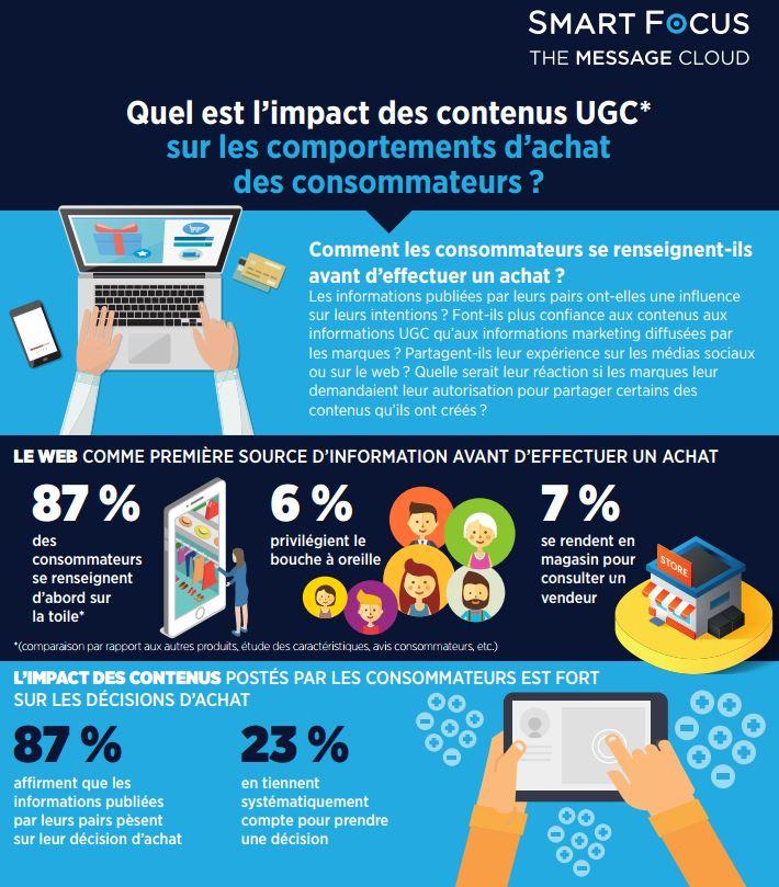 Tout savoir sur l'influence des contenus UGC dans l'acte d'achat | Le blog du Communicant | Médias sociaux : Conseils, Astuces et stratégies | Scoop.it