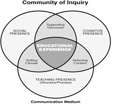 The Model Of A Community Of Inquiry | Community of Inquiry | Inquiry Based Learning | Scoop.it