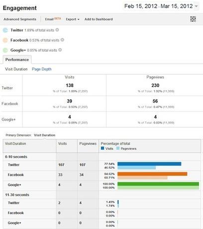 Brilliant stuff! Measuring Social Media Engagement With Google Analytics | Marketing&Advertising | Scoop.it