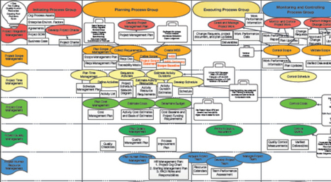 Pmp Mindmap For Pmbok 5th Edition Wholesteadi border=