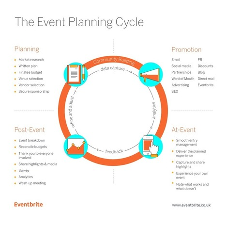 An Introduction to The Event Planning Cycle - Eventbrite UK Blog | Focus on Green Meetings & Digital Innovation | Scoop.it