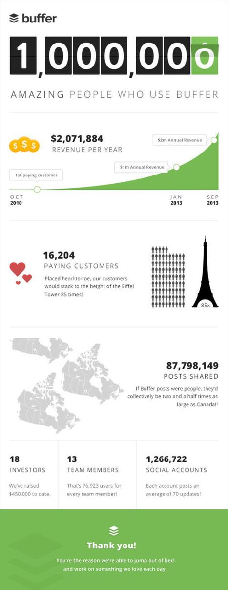 Buffer hits the 1 million user mark | Verkkoviestintä | Scoop.it