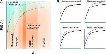 Autism as a disorder of prediction | PLASTICITIES  « Between matter and form, between experience and consciousness, the active plasticity of the world » | Scoop.it