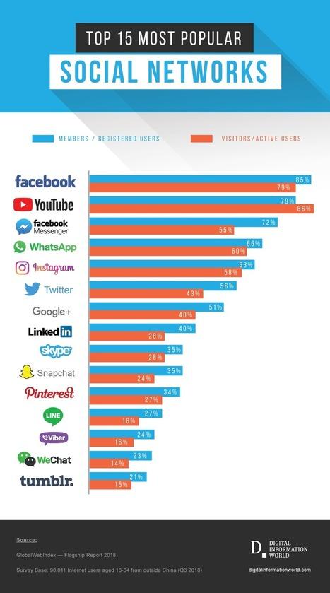 The Most Popular Social Media Platforms of 2019