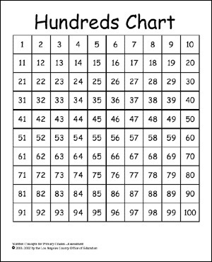 Hundreds chart to teach prime composite numbers