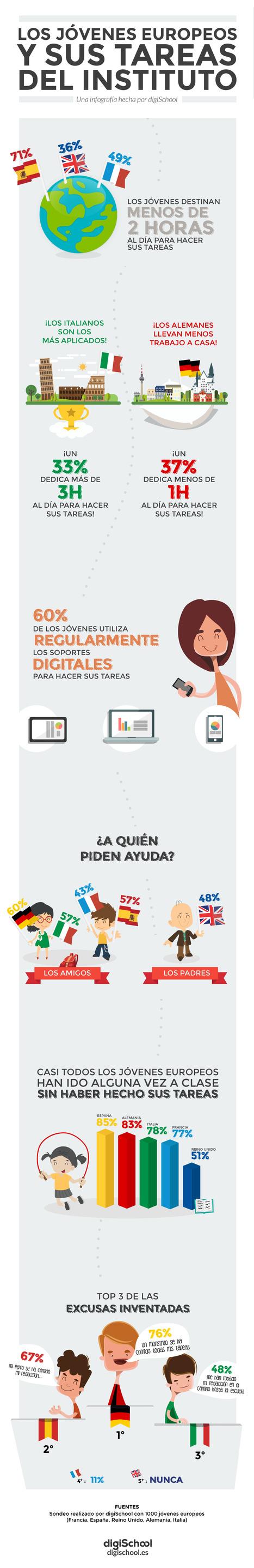 Infografía: Los jóvenes europeos y sus tareas del Instituto | Ferramentes digitals | Scoop.it
