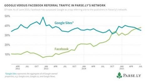 Facebook löst Google als Traffic-Lieferant ab   Social Media Superstar   Scoop.it