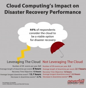Survey Results: Cloud Computing and Disaster Recovery | LdS Innovation | Scoop.it