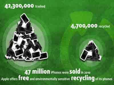 Happy Earth Day! Your iPhone Is Poisoning The Planet | Eco & Sustainability | Scoop.it