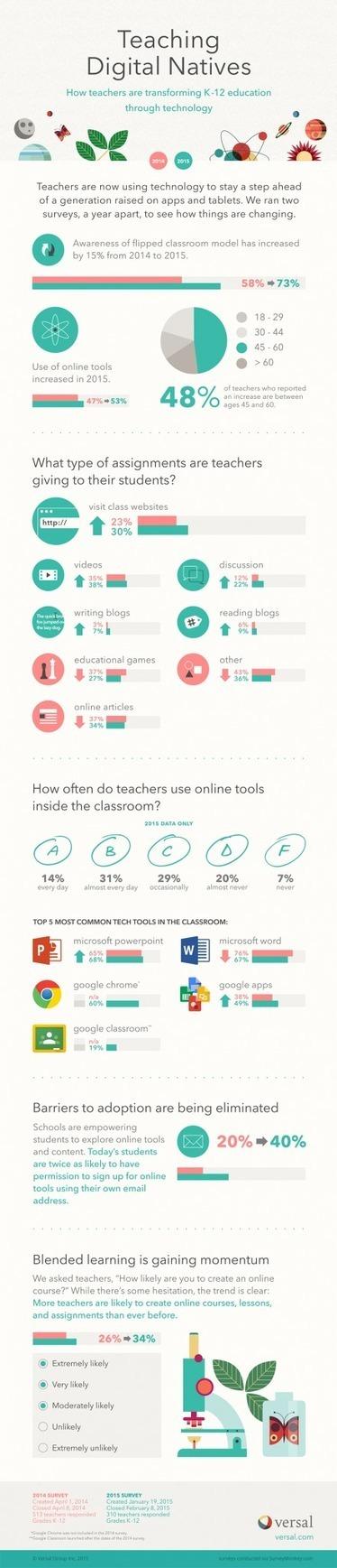 Teaching Digital Natives Infographic | ICT Integration in Australian Schools | Scoop.it