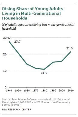 The Boomerang Generation - Pew Research Center | United Methodist Vital Congregations | Scoop.it