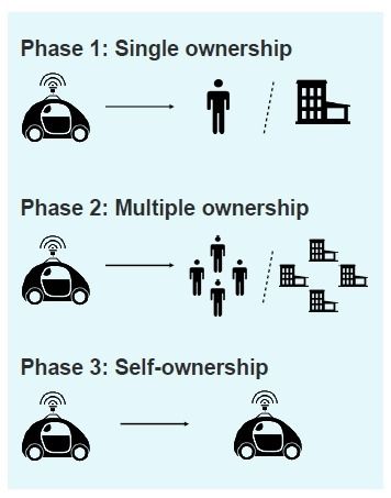 Goodbye car ownership, hello clean air: welcome to the future of transport ! | Strategy & Governance | Scoop.it