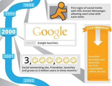 The Evolution of Digital Advertising | The Big Picture | Brand Marketing & Branding | Scoop.it