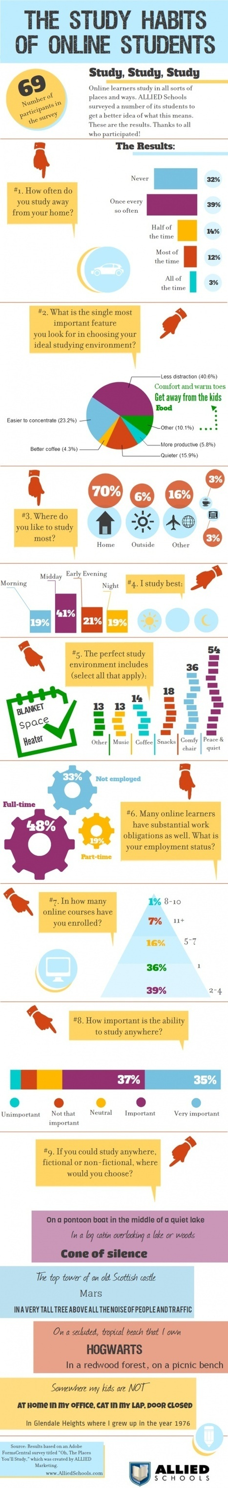 The study habits of online students (infographic) -   infographics   Scoop.it