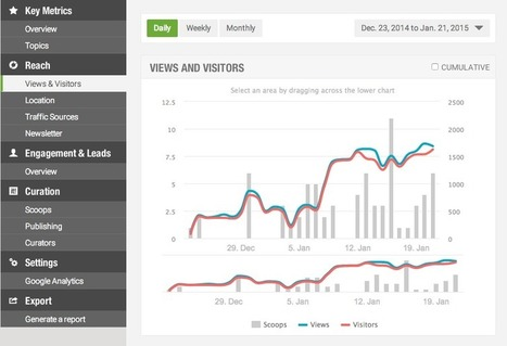 Measuring curation: Introducing New Scoop.it Analytics | Power of Content Curation | Scoop.it