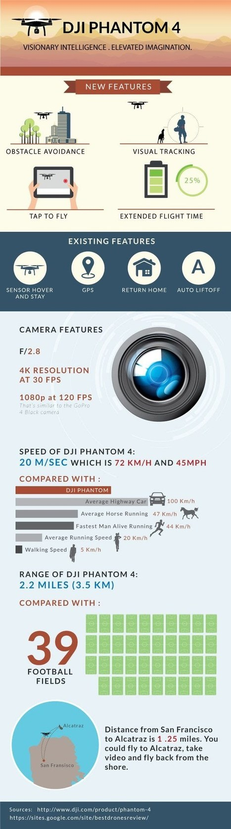 DJI Phantom 4 - What Makes It The Intelligent Quadcopter? | All Infographics | Scoop.it