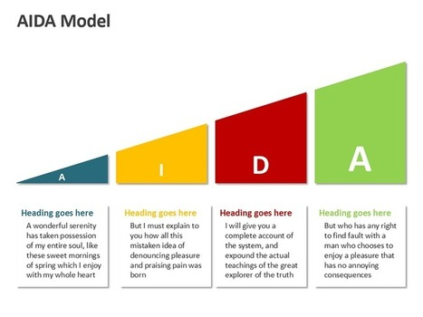 What is the AIDA model?