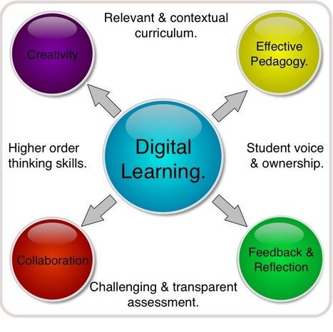 Educational Origami - Digital Learning | Educación flexible y abierta | Scoop.it