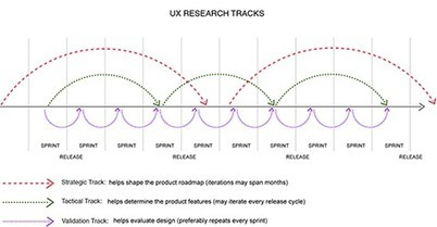 Agile Development Is No Excuse for Shoddy UX Research :: UXmatters | Expertiential Design | Scoop.it