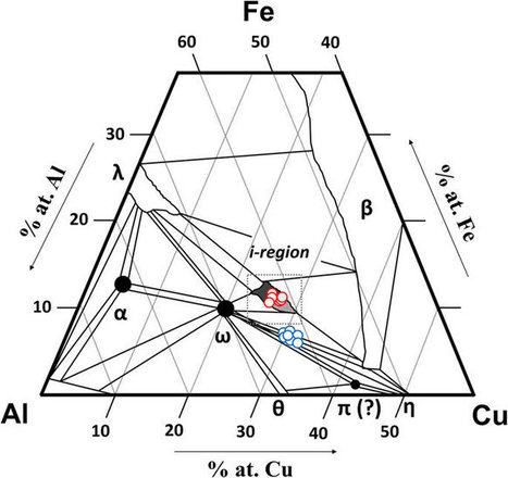 Collisions in outer space produced an icosahedral phase in the Khatyrka meteorite never observed previously in the laboratory | Mineralogy, Geochemistry, Mineral Surfaces & Nanogeoscience | Scoop.it