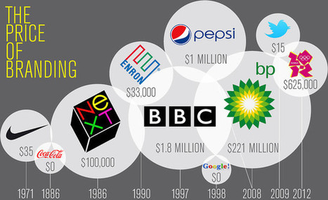 The Price of Branding? From $0 To $211 Million | Logo | Scoop.it