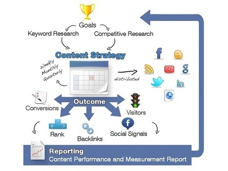 10 Reasons Why You Need an Optimized Content Strategy Now « iMediaConnection Blog | Digital Marketing, Social Media and Beyond | #Contentmarketing #SocialMediaMarketing Social-Eyes.me | Scoop.it