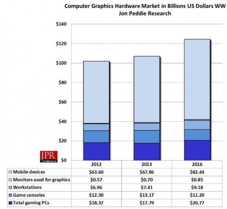 Computer graphics market will exceed $142 Billion by 2016 | Complex Insight  - Understanding our world | Scoop.it