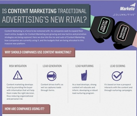 Content Marketing vs. Traditional Advertising [Infographic] – Marketo.com | Feed | Scoop.it