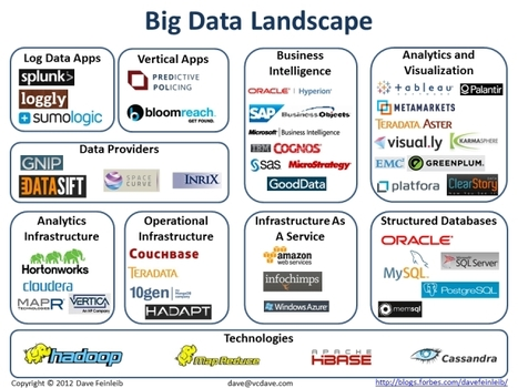 The Big Data Landscape - Forbes | Big Data and Beyond | Scoop.it