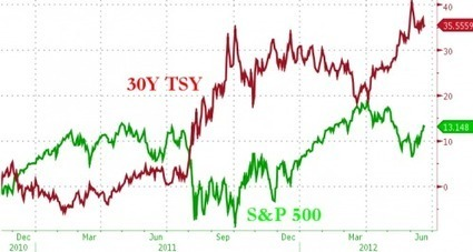 Presenting The Fundamental Flaw In The Fed's Thinking | ZeroHedge | Gold and What Moves it. | Scoop.it