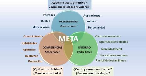 Meta vocacional | #TuitOrienta | Scoop.it