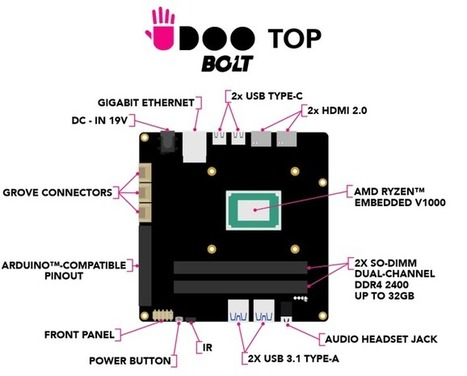 The UDOO BOLT is a powerful computer on a tiny