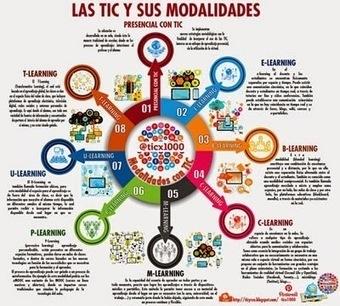 LAS TIC Y SUS MODALIDADES | Las TIC y la Educación | Scoop.it