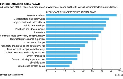 Bad Leaders Can Change Their Spots | Neuroscience and Learning | Scoop.it