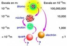 Partículas subatómicas - EcuRed | Ciencia 2 | Scoop.it