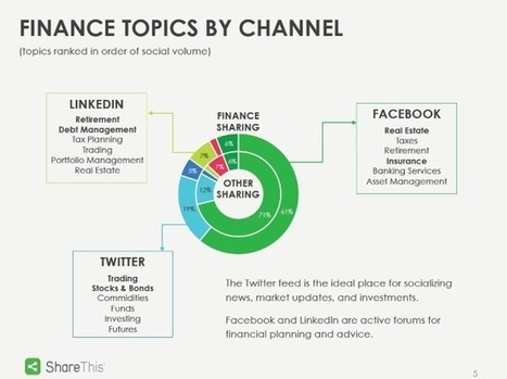 How Are Social Networks Used to Share Financial Content? | Gouvernance web - Quelles stratégies web  ? | Scoop.it