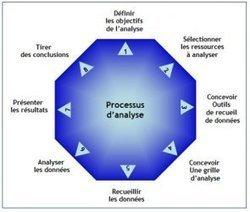 Analyser les besoins d'aide des apprenants à distance - Ingénierie tutorale #2- Educavox   tad   Scoop.it